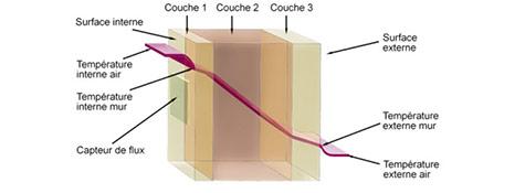 Méthode flux-métrique