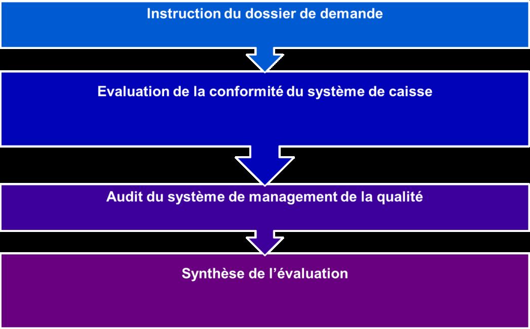 Certification Des Systmes De Caisse Lne Laboratoire National De
