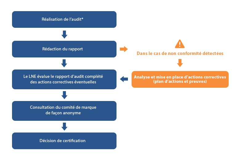 Processus d'attribution de la certication SSP