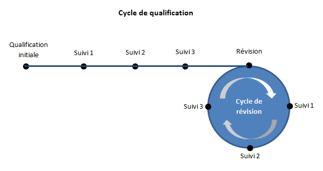 Cycle de qualification