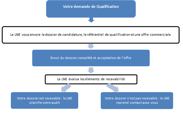 Demande de qualification