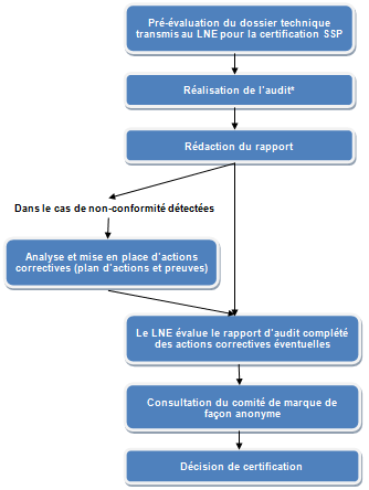 processus de la certification sites et sols polues